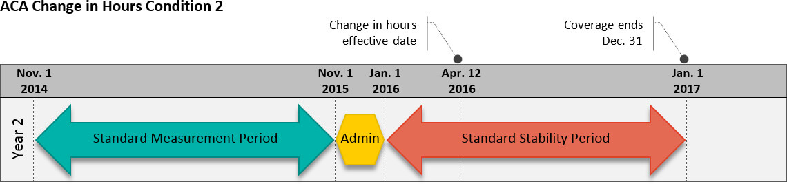 ACA Change in Hours Condition 2
