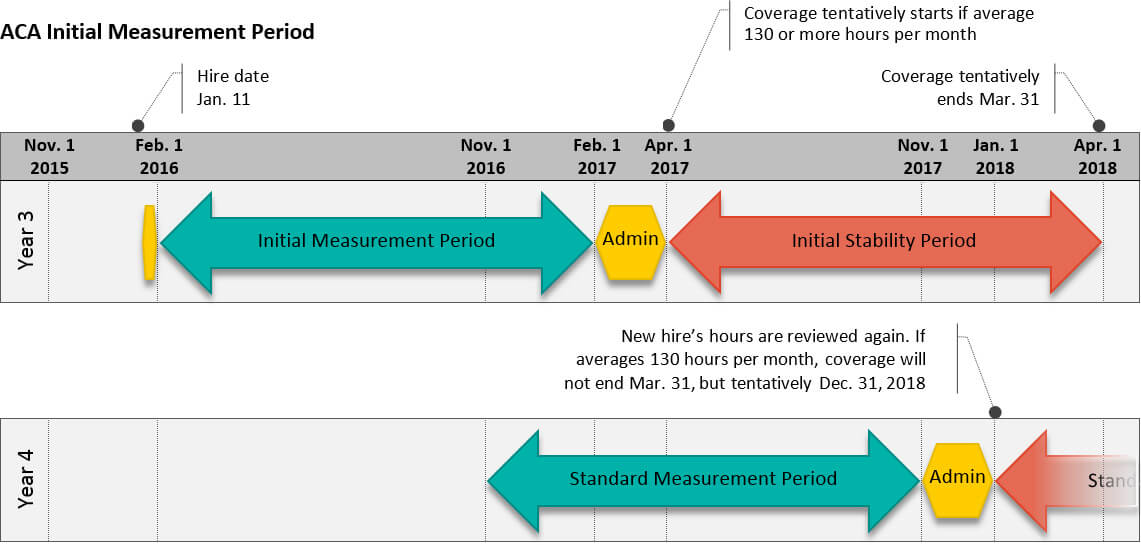 ACA Initial Measurement Period Eligibility Chart