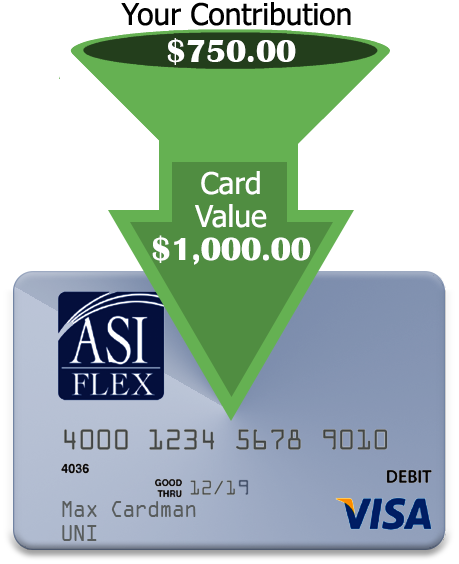$750.00 of your contribution results in a FSA Debit card value of $1,000.00.